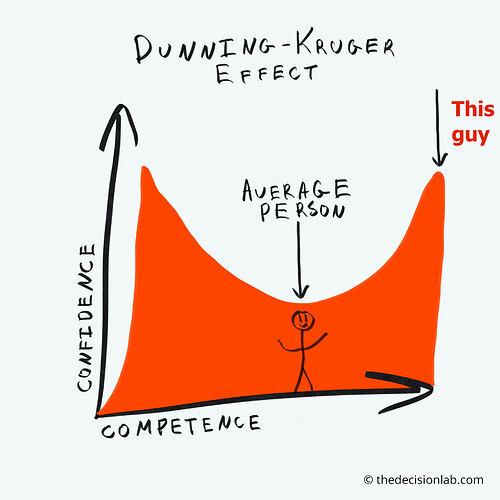 Dunning–Kruger-effect-g