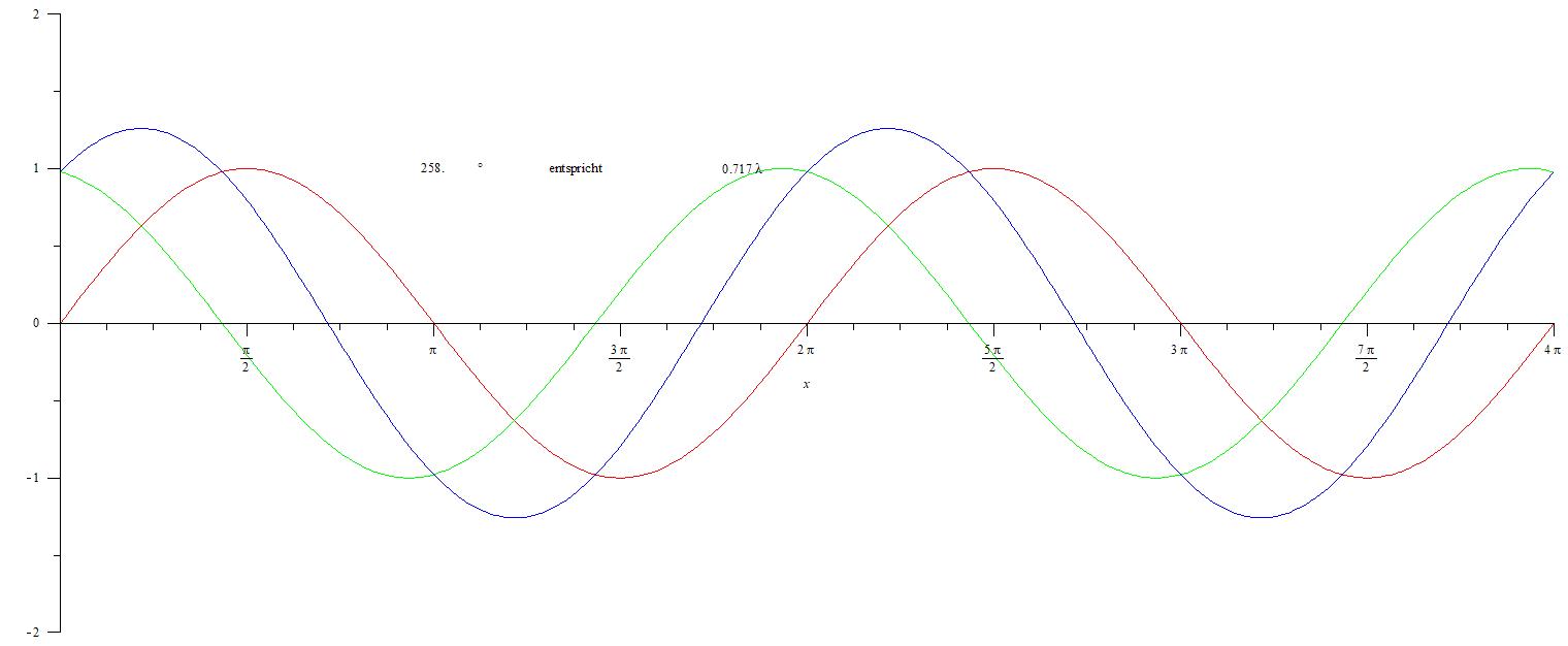 Phasenverschiebung01