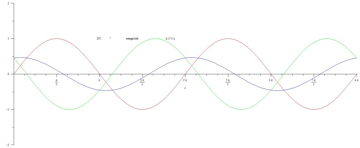 Phasenverschiebung02